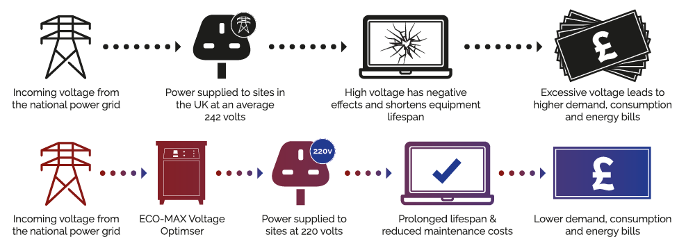 Voltage Optimisation Infographic